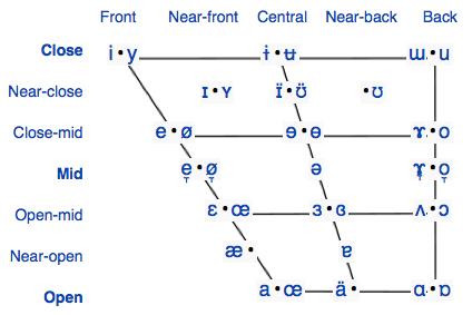 IPA original chart
